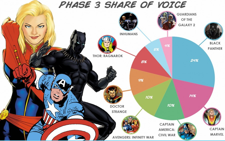 Marvel Phase 3 Infographic_UK