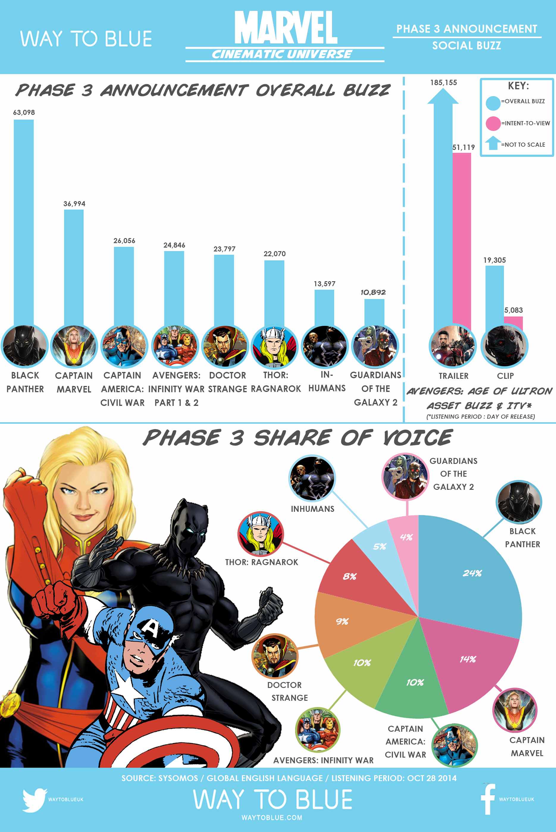 Social Media Reactions to Marvel Phase 3 Announcement